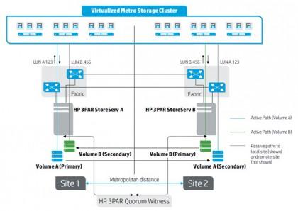 VMware vMSC